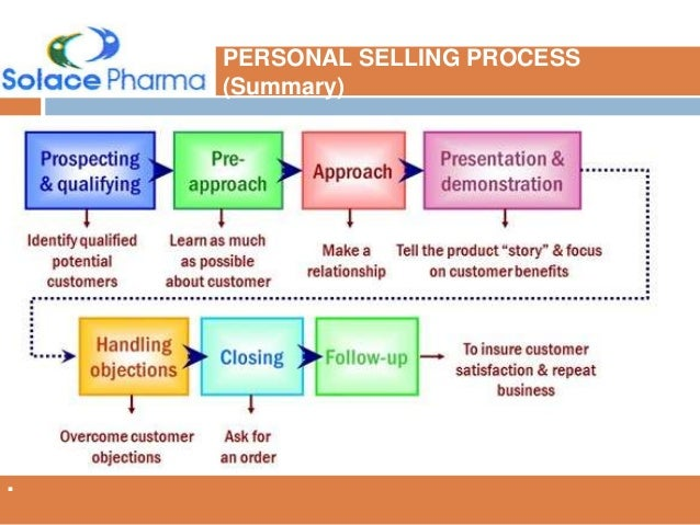 The Seven Steps of the Personal Selling Process