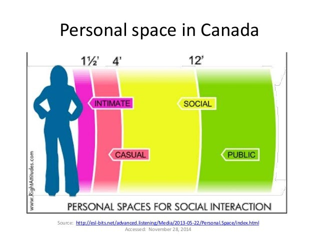 personal space rh slideshare net Personal Space for Games personal space bubble diagram