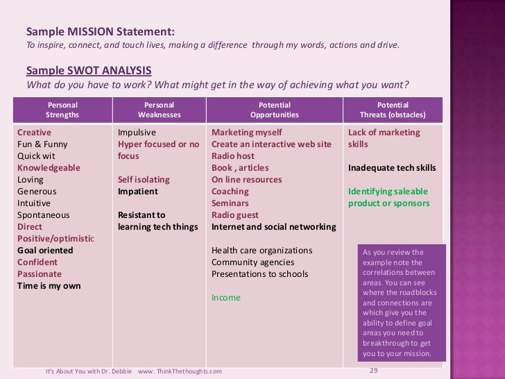 Personal strategic planning for Strategic plan template for schools