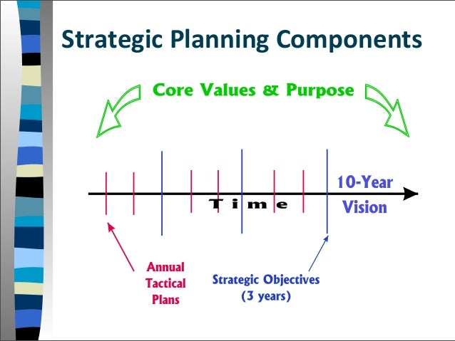 developing a strategic vision for my Developing a strategic business plan is the managerial process of developing and maintaining a strategic fit between the organization's objectives and resources and its changing market opportunities resources strategic fit org objectives changing environment 3 the role of strategy strategy: corporate •corporate operating mission & •business plans objectives •functional 4 vision.