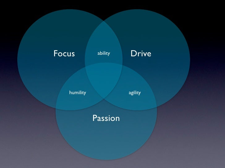 Focus          ability    Drive       humility              agility                   Passion