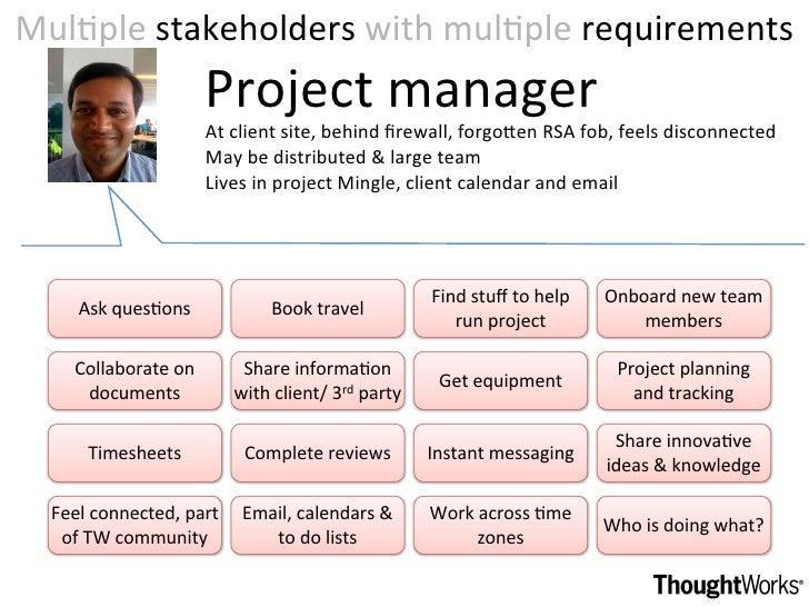 MulDplestakeholderswithmulDplerequirements                      Projectmanager                      Atclientsite,b...