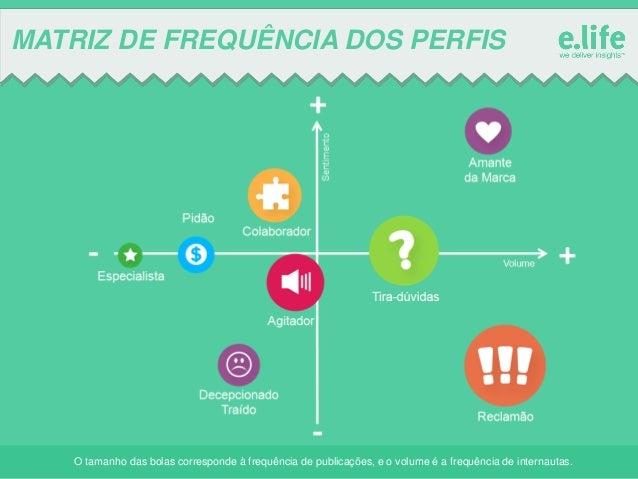 MATRIZ DE FREQUÊNCIA DOS PERFIS  O tamanho das bolas corresponde à frequência de publicações, e o volume é a frequência de...