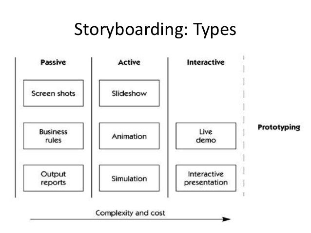 Personas, Scenarios, And Storyboards