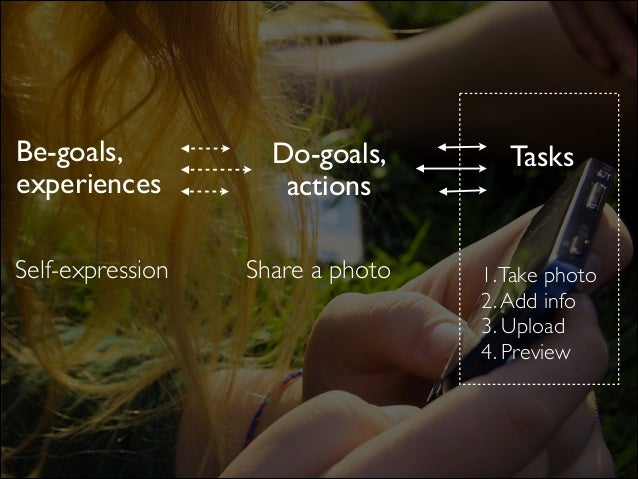 Do-goals,  actions TasksBe-goals,  experiences Share a photo 1.Take photo  2.Add info  3. Upload  4. Preview Self-exp...