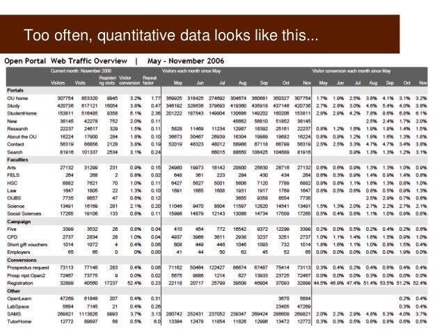Too often, quantitative data looks like this...