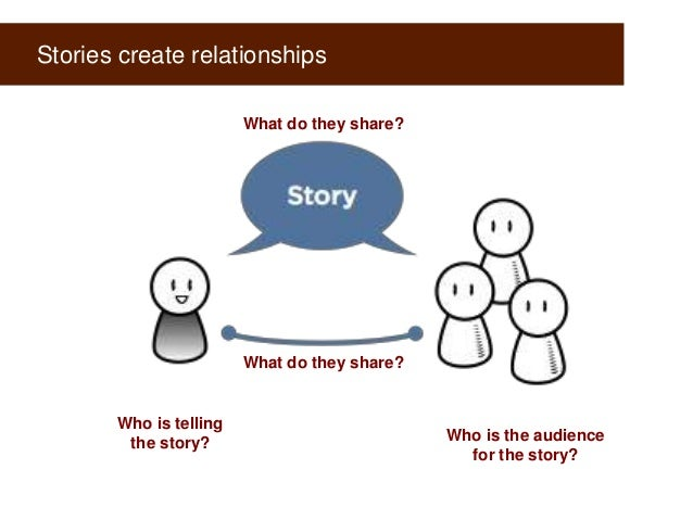 Stories create relationships What do they share?  What do they share?  Who is telling the story?  Who is the audience for ...