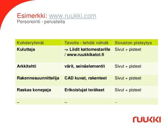 Esimerkki: www.ruukki.com Personointi - perusteita  Kohderyhmät  Tavoite - tehdä/ nähdä  Sivuston pisteytys  Kuluttaja  ->...