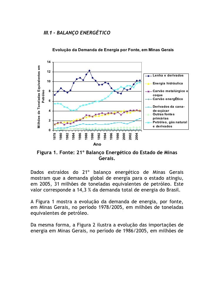 III.1 - BALANÇO ENERGÉTICO                                                 Evolução da Demanda de Energia por Fonte, em Mi...