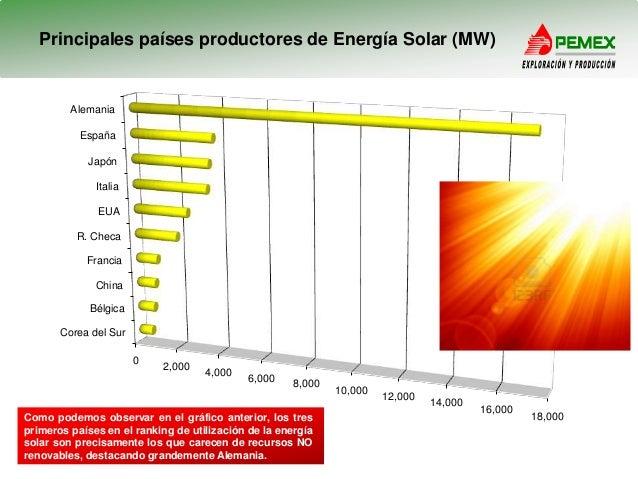 Resultado de imagen de mayores productores de energia solar