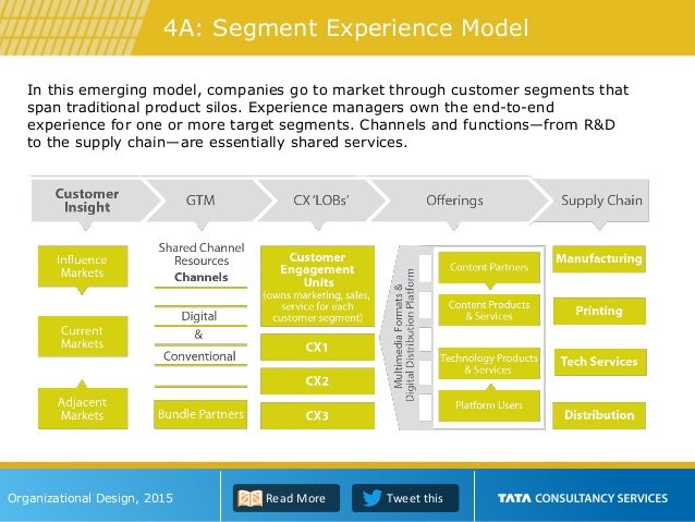 In this emerging model, companies go to market through customer segments that span traditional product silos. Experience m...
