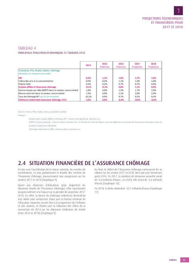 perspectives financieres