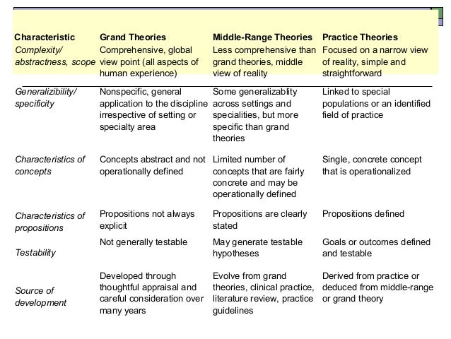application of a grand theory Introduction the nursing theory is defined as a rigorous and creative structuring of ideas for the purposes of a systematic view of an occurrence the types of nursing theories include.