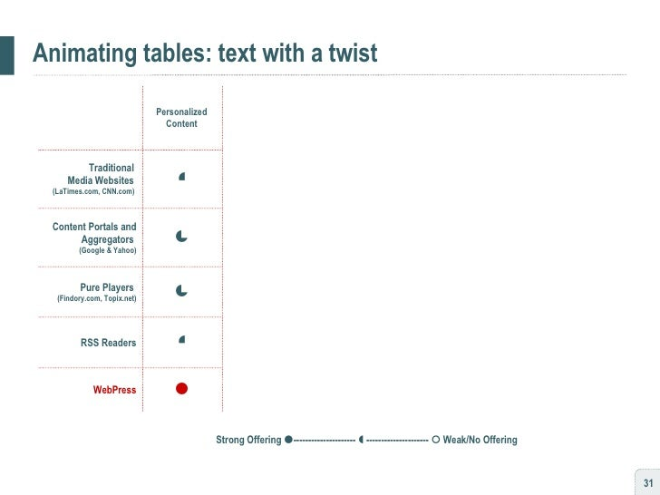 Animating tables: text with a twist      Pure Players  (Findory.com, Topix.net)       WebPress     RSS Read...