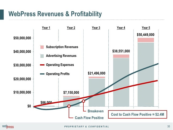 WebPress Revenues & Profitability Year 5 Year 4 Year 3 Year 2 Year 1 Cost to Cash Flow Positive ≈ $2.4M $7,150,000 $50,449...