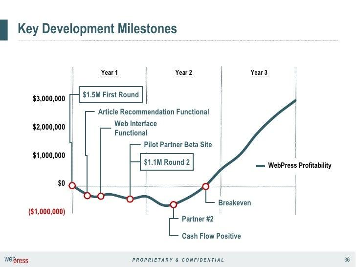 Key Development Milestones Year 3 Year 2 Year 1 $0 Cash Flow Positive Breakeven Pilot Partner Beta Site Article Recommenda...