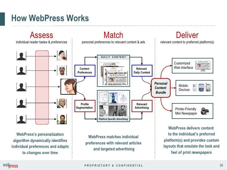 How WebPress Works Assess individual reader tastes & preferences Deliver relevant content to preferred platform(s) WebPres...