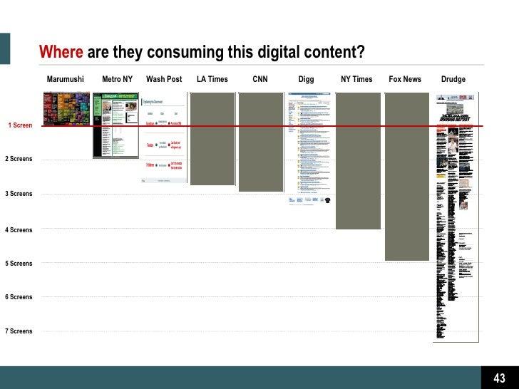 Where   are they consuming this digital content? Marumushi Metro NY Wash Post LA Times CNN Digg NY Times Fox News Drudge 2...