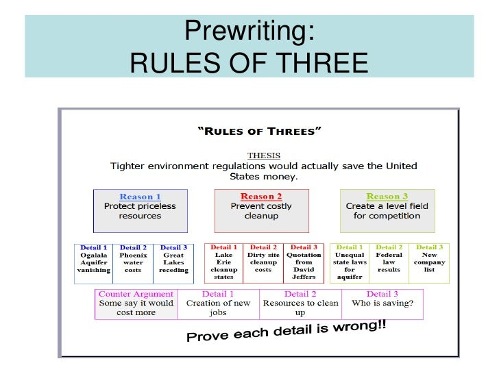 Persuasive essay writing rules