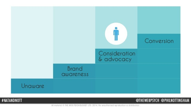 Brand  awareness  Consideration  & advocacy  #NATANDNOTT @THEWEBPSYCH @PHILNOTTINGHAM  All material © THE WEB PSYCHOLOGIST...