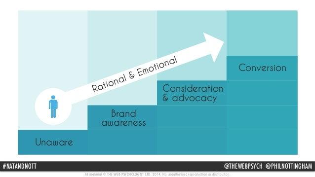 Brand  awareness  Consideration  & advocacy  #NATANDNOTT @THEWEBPSYCH @PHILNOTTINGHAM  All material © THE WEB PSYCHOLOGIST...