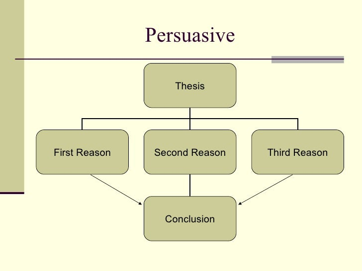 persuasive writing powerpoints Step 1 learn how to start a powerpoint presentation persuasively one thing you need to keep in mind as you're planning your presentation is how you'll start it you don't have to write out the beginning right now, but throughout the planning process, you need to be on the lookout for the hook of your.