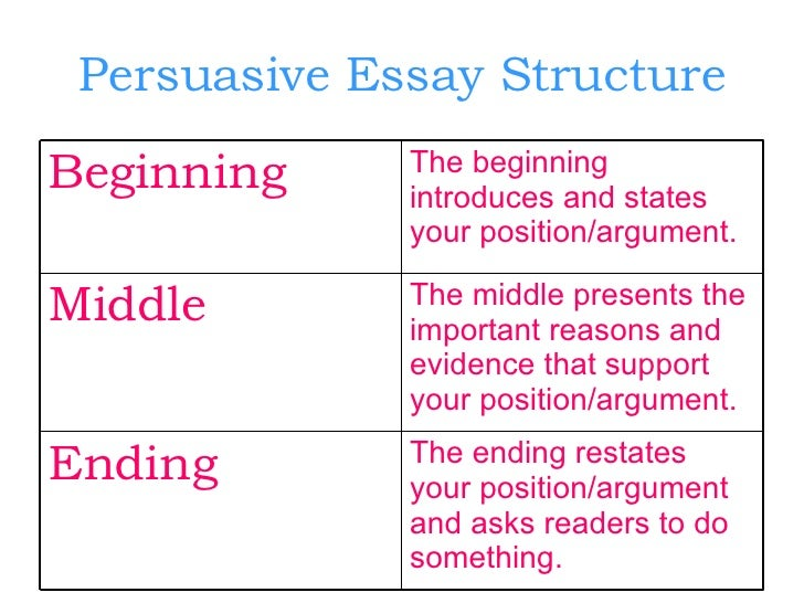 presentation on persuasive essay