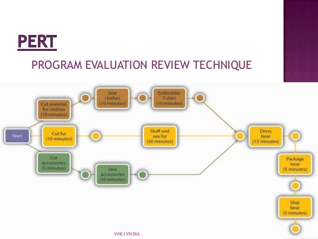 Pert- Program Evaluation And Review Technique