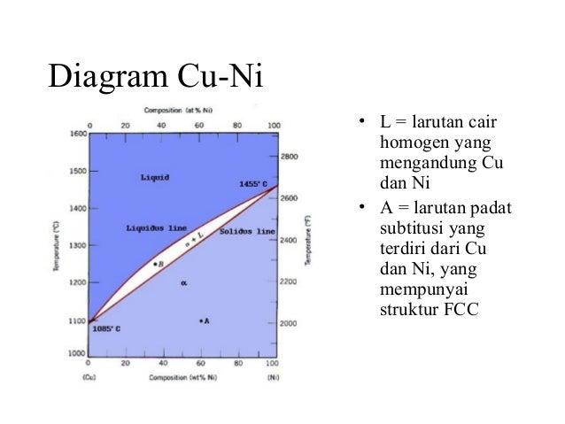 Pert 1 metalurgi diagram ccuart Image collections