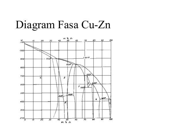 Pert 1 metalurgi diagram fasa cu zn ccuart Image collections
