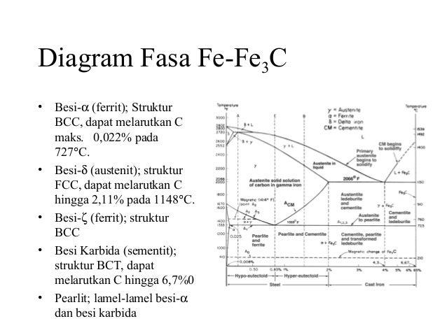 Pert 1 metalurgi diagram ccuart Images