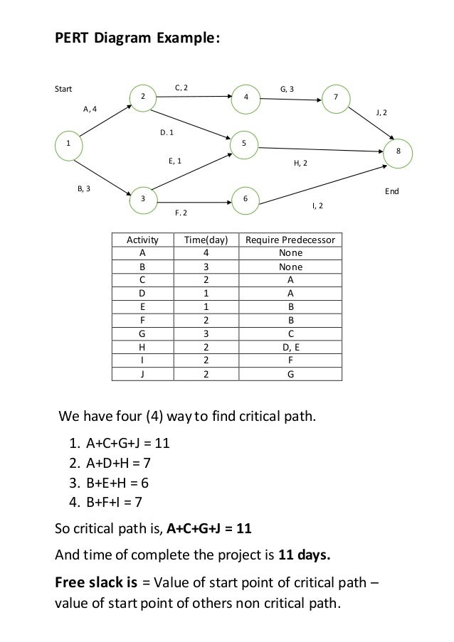 Pert Diagram  U0026 Gantt Chart