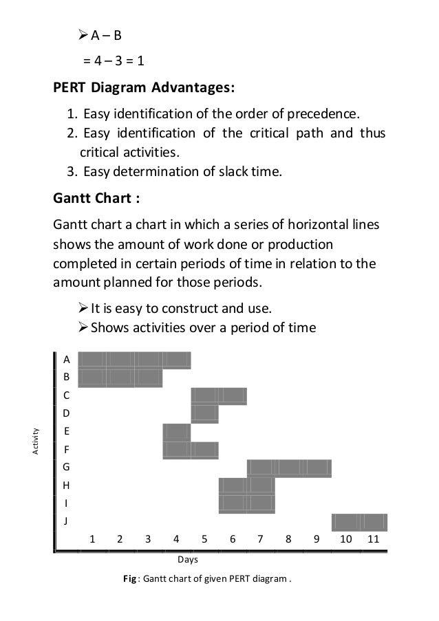 Pert Diagram Gantt Chart