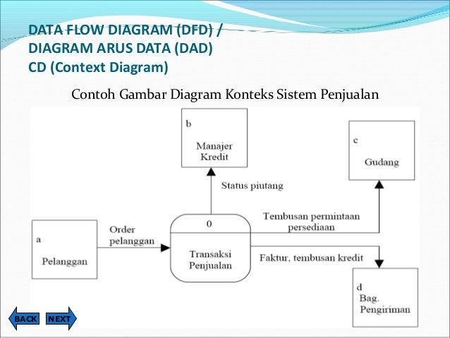 Perancangan sistem informasi gambar bagan berjenjang dari sistem penjualan nextback 44 data flow diagram ccuart Choice Image