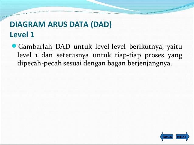 Perancangan sistem informasi diagram ccuart Image collections