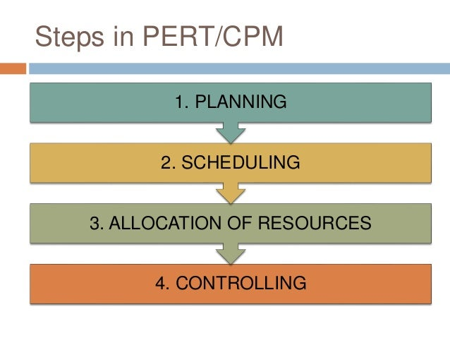 what are the trade offs between cost quality and time when designing a project plan Let's now consider the same questions for a project do we know how much it will cost  project plan to  five elements of a project time and on.