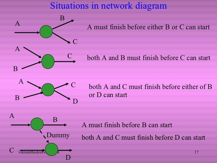 Pert cpm 17 situations in network diagram ccuart Image collections