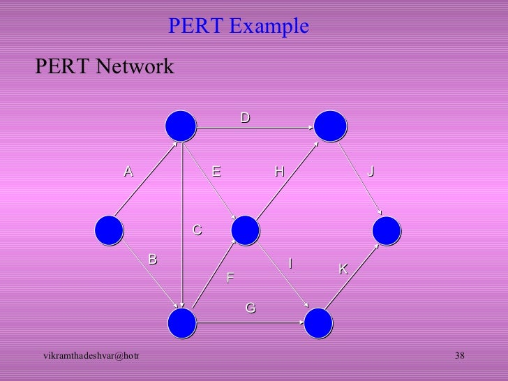 Pert cpm pert example a d c b f e g i h k j pert network ccuart Image collections