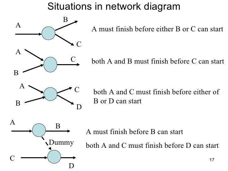 Pert cpm network diagram diy wiring diagrams pert cpm nis rh slideshare net cpm pert case study on network diagram how ccuart Gallery