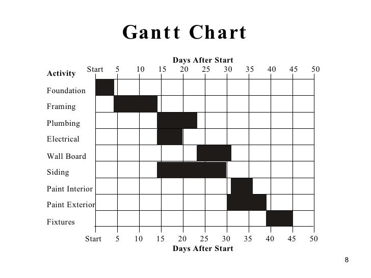 how to create a pert chart in excel 2010
