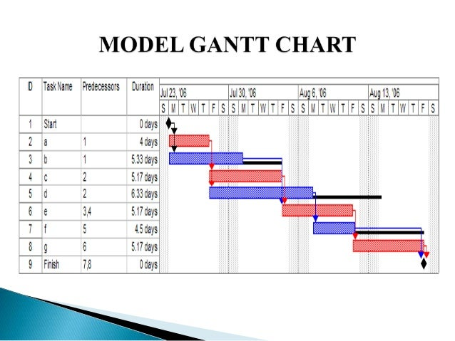 Pert and gantt chart divingexperience pert and gantt chart ccuart Choice Image
