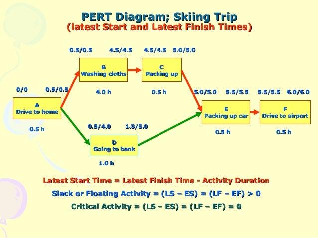 Pertcpm pert diagram ccuart Images