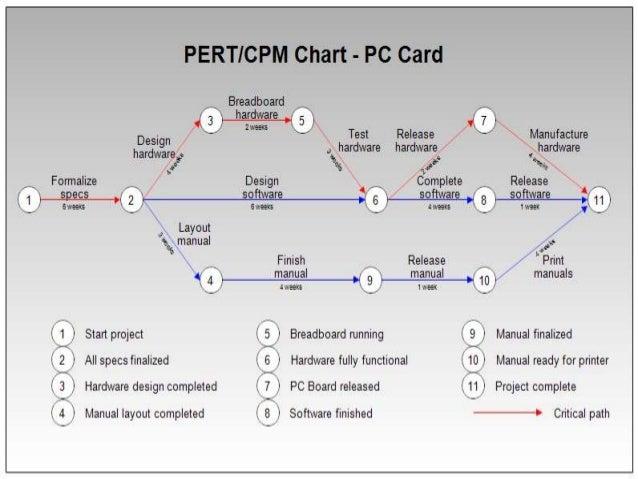 Cpm  Pert And Gantt Charts