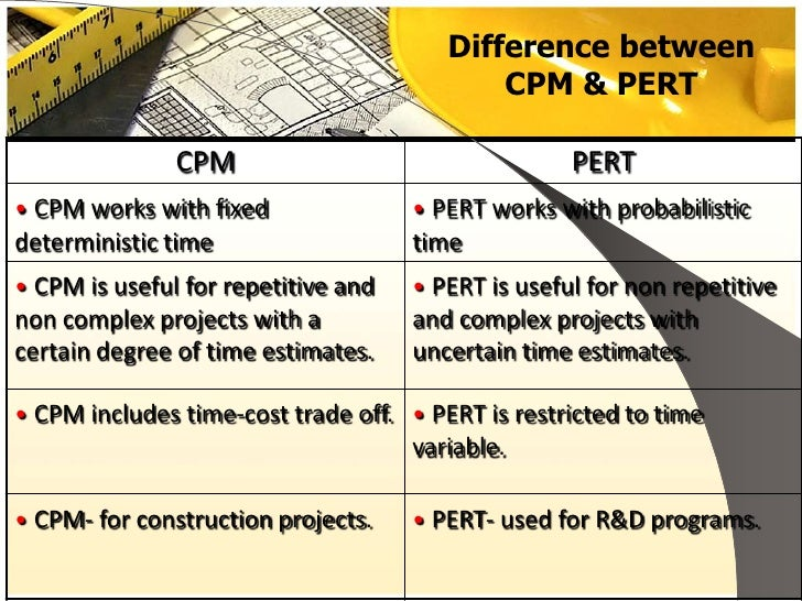 pert project management What is pert in project management what is pert in project management pert is a project management planning tool used to calculate the amount of time it will take.