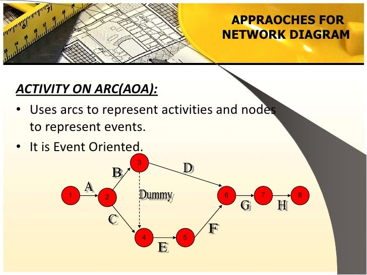 Pert cpm project management 7 appraoches for network diagramactivity ccuart Gallery