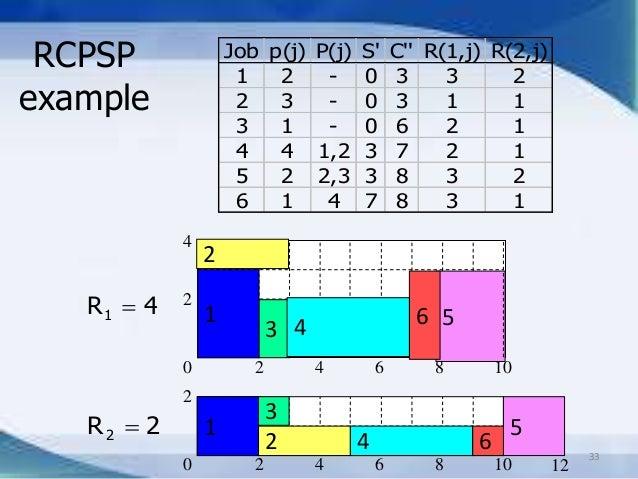 Librairie javascript pour les diagrammes de gantt diagrammes rcpsp ccuart Image collections