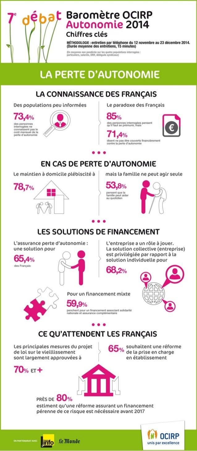 Baromètre OCIRP : les Français et la perte d'autonomie