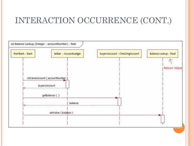 Pertemuan 6 2 sequence diagram interaction occurrence cont ccuart Images
