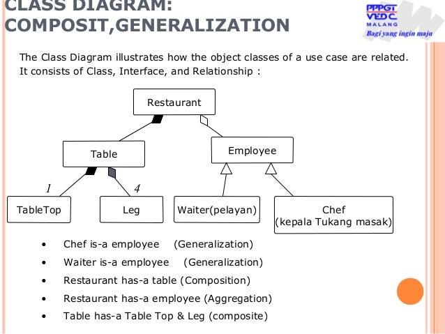Pertemuan 9b apbo diagram klass dan relasi class diagram composit ccuart Image collections
