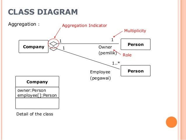 Pertemuan 9b apbo diagram klass dan relasi class diagram aggregation ccuart Image collections